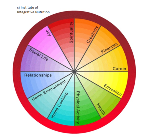 circle of Life IIN